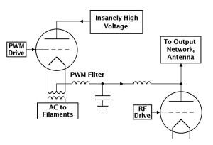 PWM-modulator